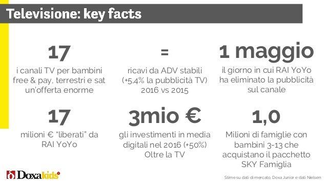 Natale è ancora il periodo dell'anno in cui si concentrano le vendite 156€ la spesa media annua in Italia per giocattoli* ...