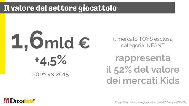 400mio € +12% 2016 vs 2015 390+ Strutture Parchi divertimento Parchi acquatici Parchi avventura Acquari ed Edutainment