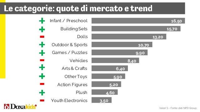 30% la quota di mercato a valore del 1° parco italiano Gardaland 3,1mio i visitatori del 1° parco italiano Gardaland 8° in...