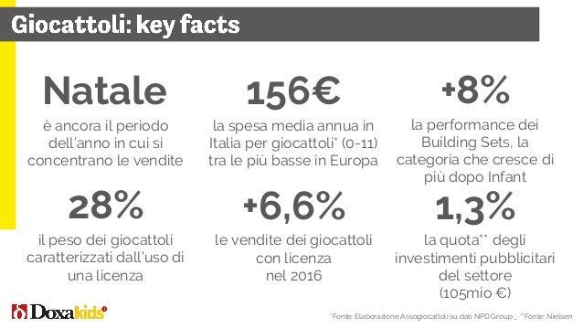 245mio € -2% 2016 vs 2015 Il mercato dei prodotti per bambini e ragazzi distribuiti in edicola in Italia, Quote a valore -...