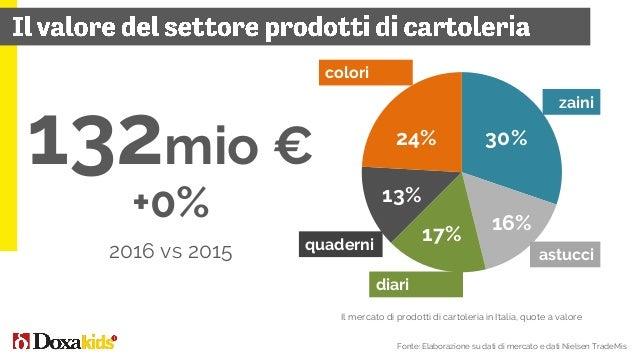 708 property entertainment +1,5% vs 2015 Il mercato delle licenze in Italia Fonti: Osservatorio annuale Milano Licensing D...