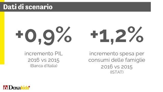 3mld € +7% 2016 vs 2015 9% 6% 52% 4% 8% 13% 8% cinema cartoleria edicola parchi TV libri giocattolo