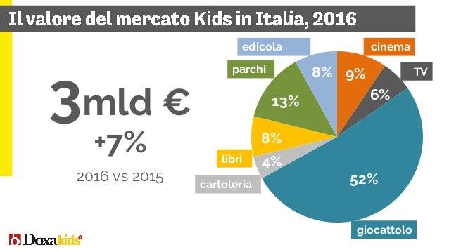 Mio € 2016 vs 2015 Cinema 287 34,7% Libri 232 5,5% Televisione 181 2,8% Giocattolo 1.576 4,5% Cartoleria 132 0,0% Parchi e...
