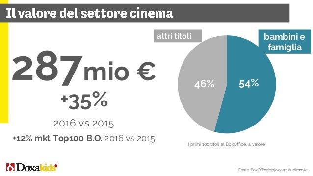 Il mercato del libro in Italia, quote a valore Fonte: AIE su dati Nielsen 232mio € +5,5% 2016 vs 2015 +1,9% mkt Libro 2016...