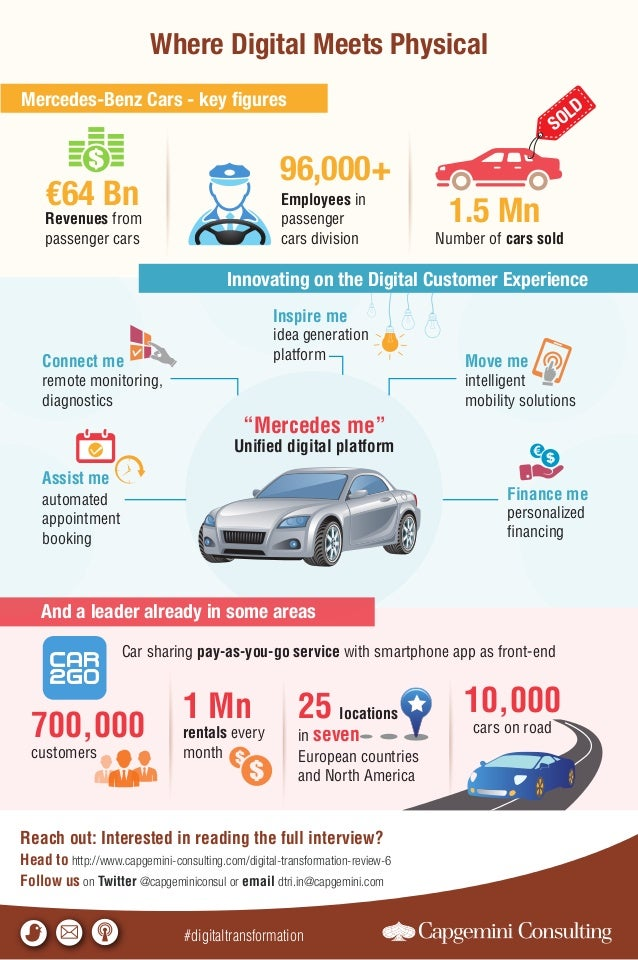 Where Digital Meets Physical Mercedes-Benz Cars - key figures And a leader already in some areas €64 Bn Revenues from passe...