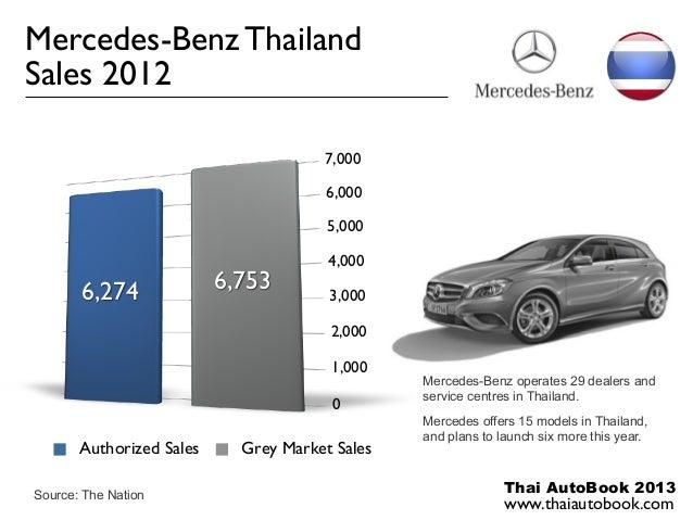 Mercedes-Benz ThailandSales 2012                                      7,000                                       6,000   ...