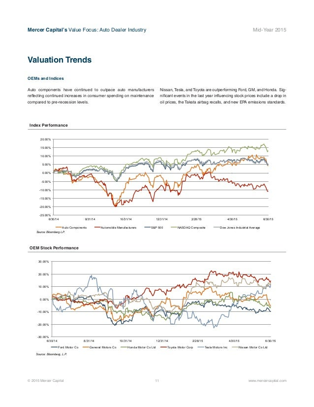 Mercer Capital s Value Focus Auto Dealer Industry