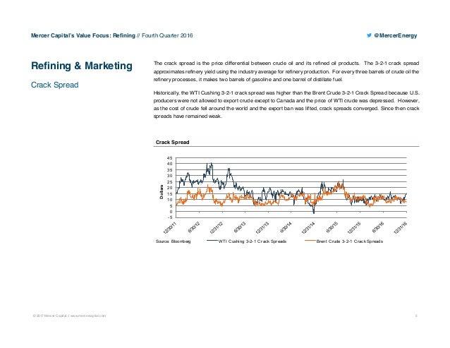 Mercer Capital s Value Focus Refining