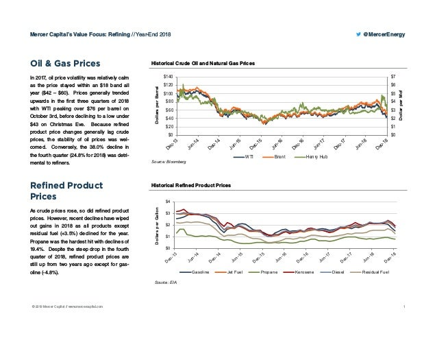 Mercer Fuel Prices >> Mercer Capital S Value Focus Refining Year End 2018