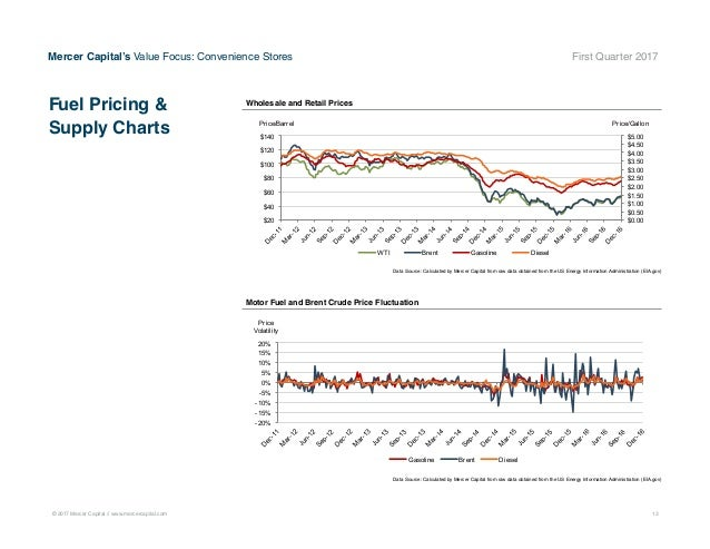 Mercer Fuel Prices >> Mercer Capital S Value Focus Convenience Store Industry