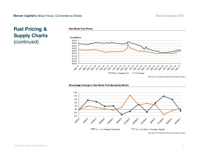 Mercer Capital's Value Focus: Convenience Store Industry ...