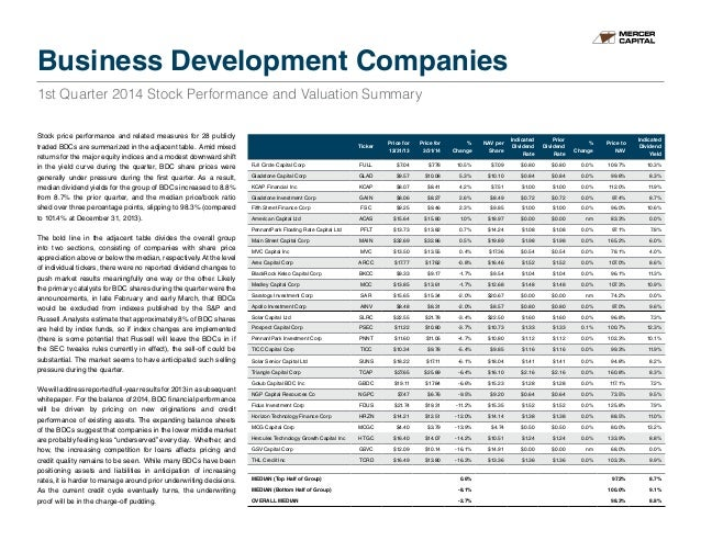Stock price performance and related measures for 28 publicly traded BDCs are summarized in the adjacent table. Amid mixed ...