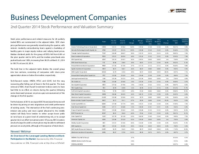 Stock price performance and related measures for 28 publicly traded BDCs are summarized in the adjacent table. BDC share p...