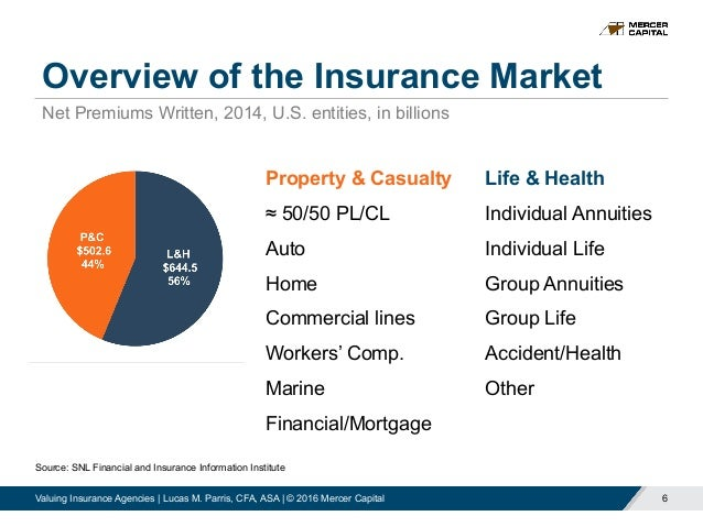 Are Property And Casualty Insurance Companies A Financial Intermediary