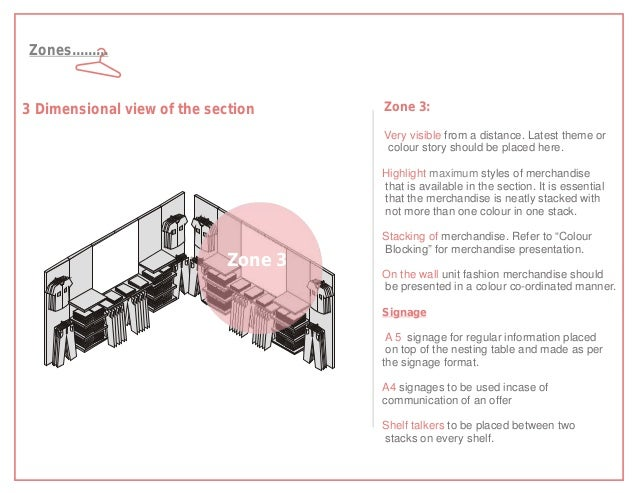 Zones.........3 Dimensional view of the section      Zone 3:                                       Very visible from a dis...