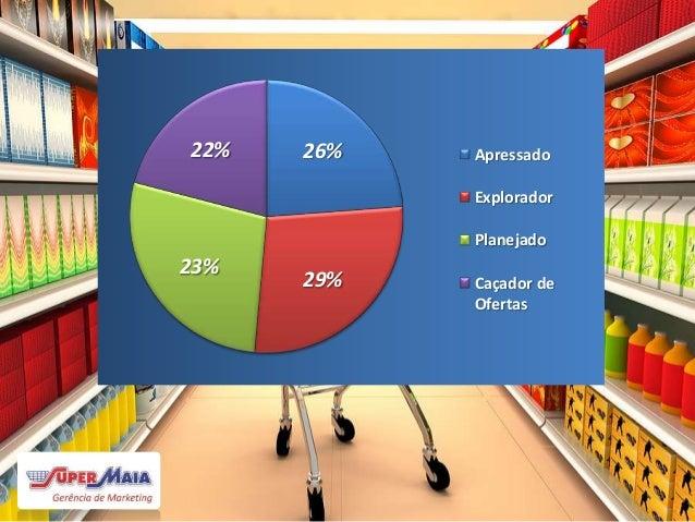 Auxiliar no giro do produto para o consumo Usar o canal de vendas como um veículo da promoção Valorizar a imagem da marca ...