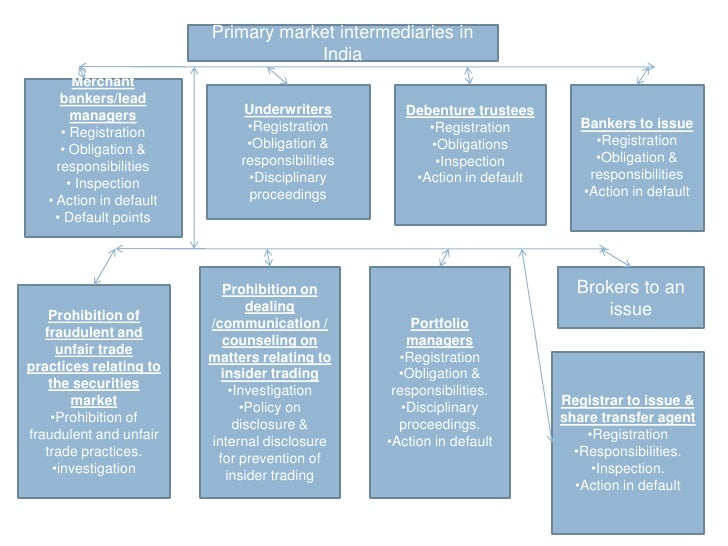 Primary market intermediaries in India<br />Merchant bankers/lead managers<br /><ul><li> Registration