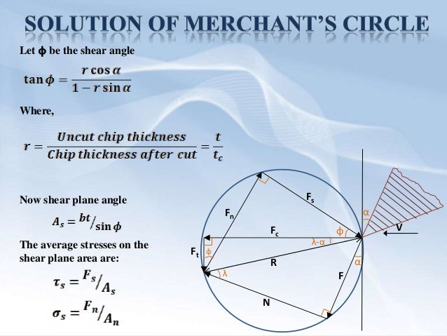merchant circle diagram and derivation gallery