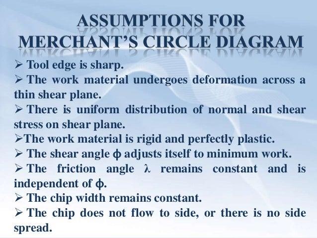 Merchants circle fs fn fc ft r f n v ccuart Choice Image