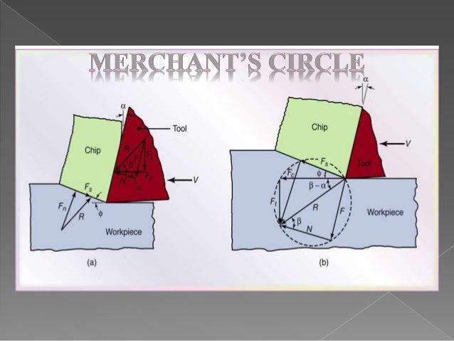 Merchant circle diagram conclusion 3 merchants circle diagram ccuart Choice Image