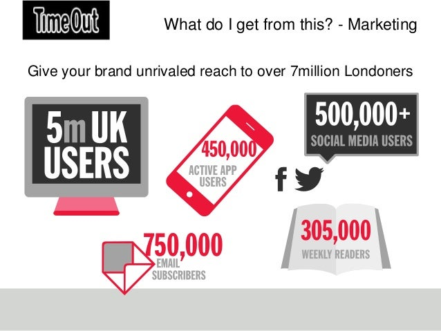 What do I get from this? - MarketingGive your brand unrivaled reach to over 7million Londoners