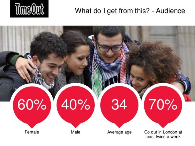 What do I get from this? - Audience60% 40%              34             70%Female   Male       Average age   Go out in Lond...