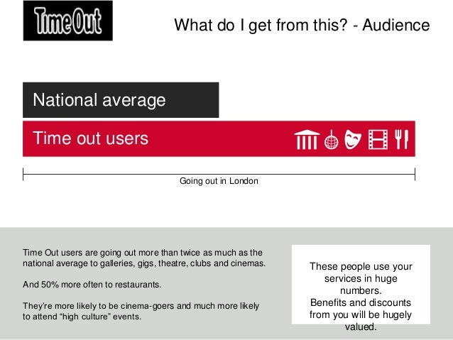 What do I get from this? - Audience  National average  Time out users                                         Going out in...