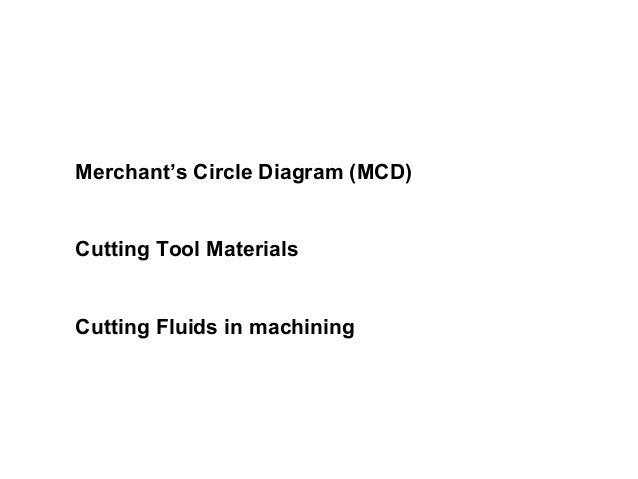 Merchants circle diagram merchants circle diagram mcd cutting tool materials cutting fluids in machining ccuart Choice Image