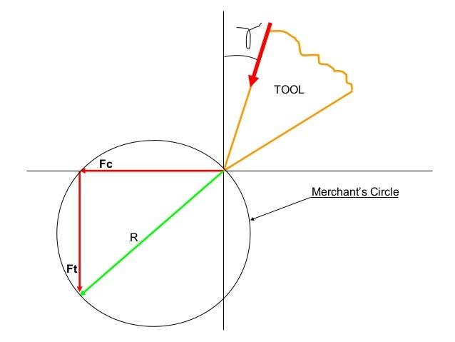 Merchants circle diagram fc ft tool r merchants circle ccuart Choice Image