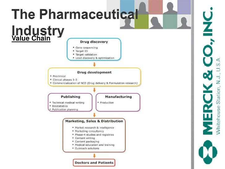 pharmacy industry value chain Pharmaceutical industry changes and market insights: a survey of leaders in the  pharma value chain ii | parthenon-ey ernst & young llp and yourencore.