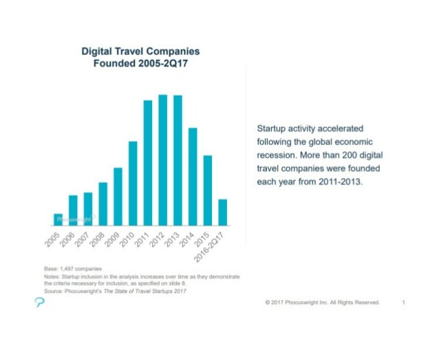 Phocuswright on Travel Startups 2017