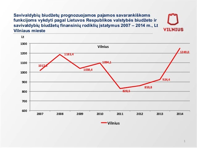 Savivaldybių biudžetų prognozuojamos pajamos savarankiškoms  funkcijoms vykdyti pagal Lietuvos Respublikos valstybės biudž...