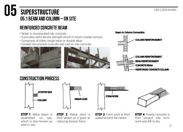 Cast In Situ Concrete Piles Pdf Download