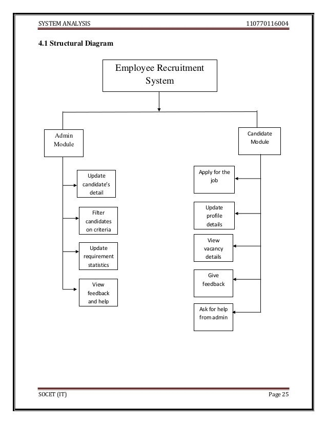 Employee recruitment system srs diagrams 43 data dictionary 27 ccuart Images
