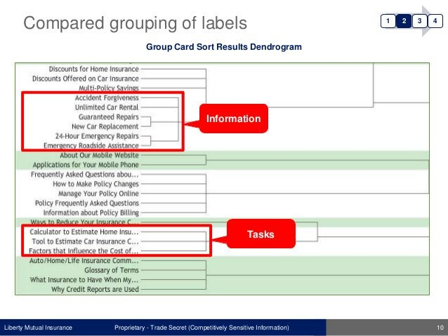 Liberty Mutual Insurance Group Card Sort Results Dendrogram Proprietary - Trade Secret (Competitively Sensitive Informatio...