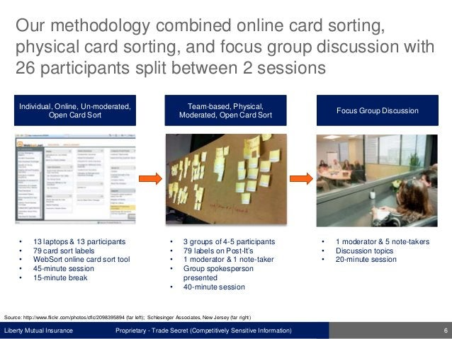 Liberty Mutual Insurance Our methodology combined online card sorting, physical card sorting, and focus group discussion w...