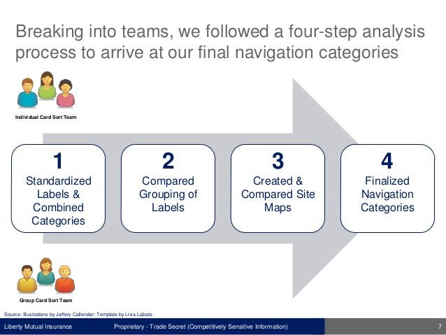 Liberty Mutual Insurance Breaking into teams, we followed a four-step analysis process to arrive at our final navigation c...