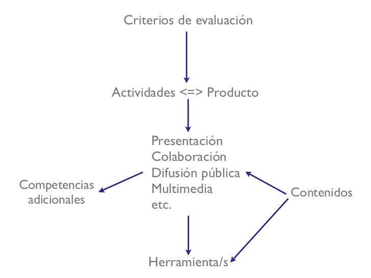 Ciencias para el Mundo Contemporáneo              10 criterios de evaluación1. Obtener, seleccionar y valorar informacione...