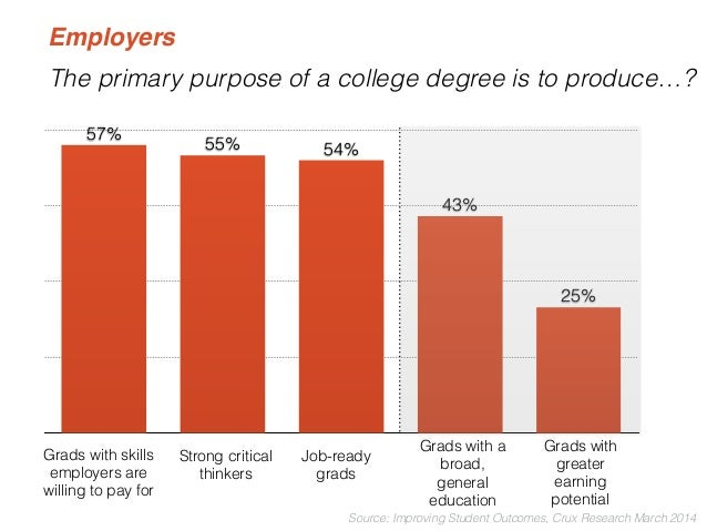 """Who is responsible for teaching the  job skills that meet employers' needs?  """"Employers are!""""  Students  say  (35%)  """"Coll..."""