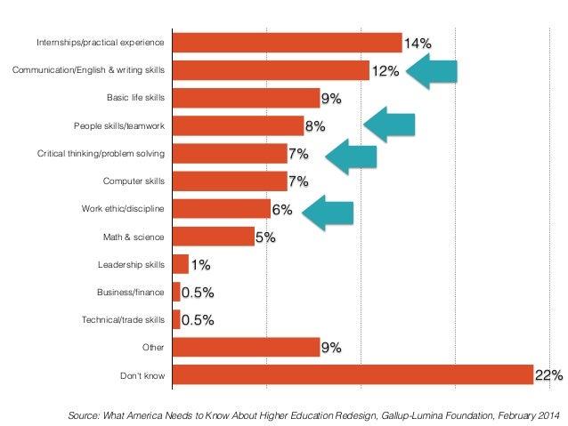 Merit and the Higher Ed Perception Gap
