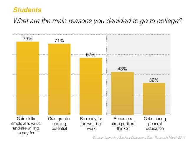 The primary purpose of a college degree is to produce…?  30%  48%  55%  65%  80%  Grads who've  been exposed  to new ideas...