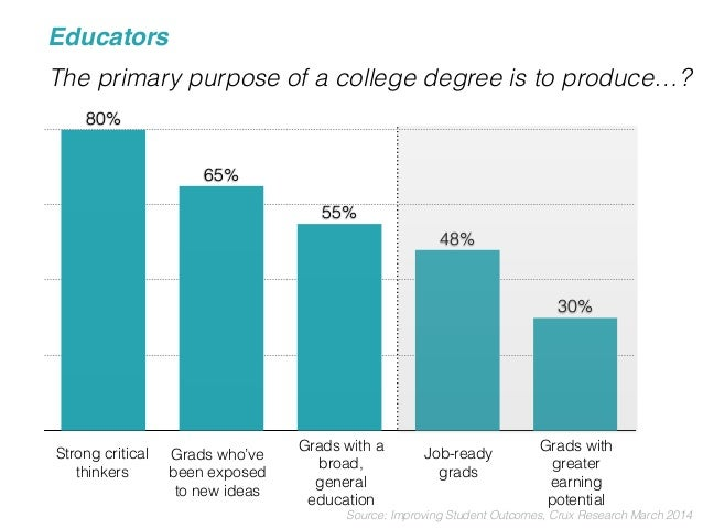 The primary purpose of a college degree is to produce…?  25%  43%  55% 54%  57%  Source: Improving Student Outcomes, Crux ...