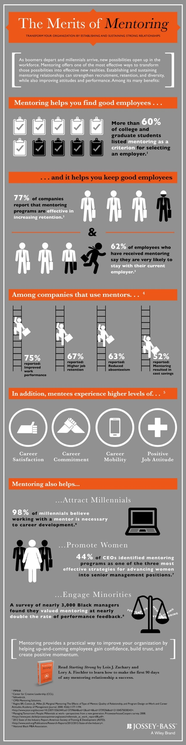 As boomers depart and millennials arrive.  new possibilities open up in the workforce.  Mentoring offers one of the most e...