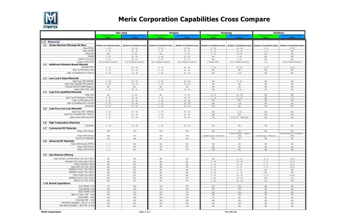 Merix Corporation Capabilities Cross Compare                                                                              ...