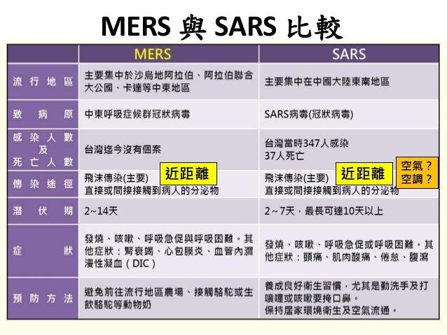 10 MERS 與 SARS 比較 近距離 近距離 空氣? 空調?