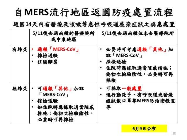 18 自MERS流行地區返國防疫處置流程 返國14天內有發燒及咳嗽等急性呼吸道感染症狀之病患處置 5/11後去過南韓的醫療院所 或中東地區 5/11後去過南韓但未去醫療院所 有肺炎 • 通報「MERS-CoV」 • 採檢送驗 • 住隔離房 • ...