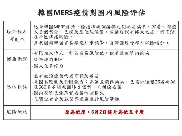 韓國MERS疫情對國內風險評估 境外移入 可能性 -迄今韓國MERS疫情,除指標病例接觸之同病房病患、家屬、醫療 人員個案外,已擴及至他院個案,感染規模有擴大之虞,提高潛 在社區傳播風險。 -且我國與韓國貿易旅遊往來頻繁,自韓國境外移入風險增加...