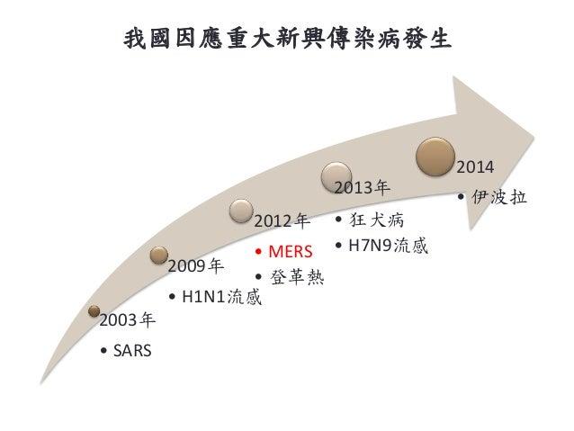 我國因應重大新興傳染病發生 2003年 • SARS 2009年 • H1N1流感 2012年 • MERS • 登革熱 2013年 • 狂犬病 • H7N9流感 2014 • 伊波拉 21