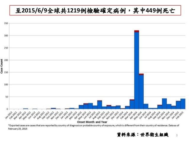 至2015/6/9全球共1219例檢驗確定病例,其中449例死亡 3資料來源:世界衛生組織