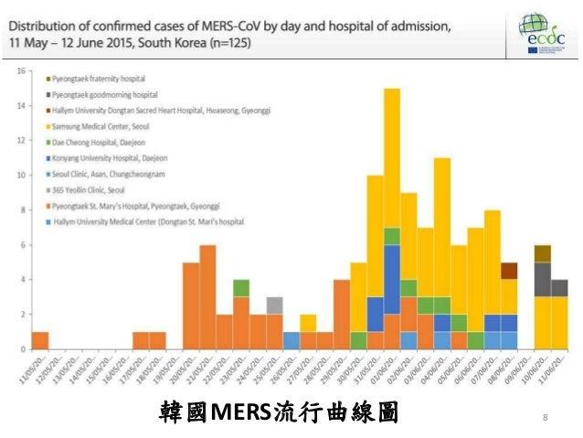 8 WHO於6月11日更新 韓國MERS流行曲線圖